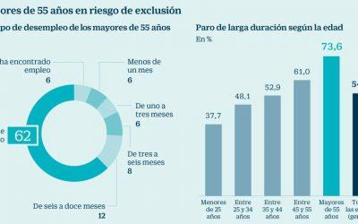 El drama de los parados de más de 55 años: el 70% cree que no volverá a trabajar